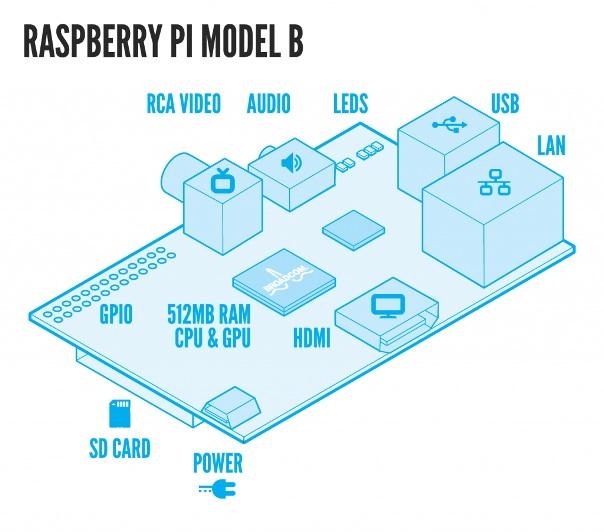 Kendin Yap, Raspberry Pi nedir Bölüm - 1, www.kendinyapsitesi.com