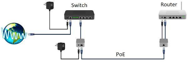 Kendin Yap, Network kablosu üzerinden elektrik transferi, www.kendinyapsitesi.com